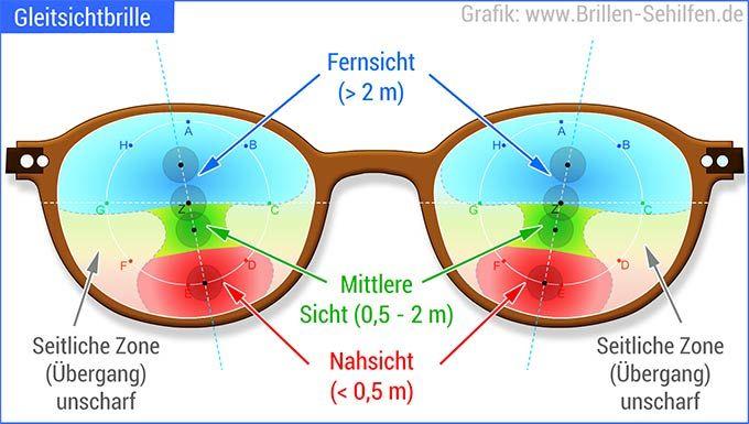 Gleitsichtbrille (neu)