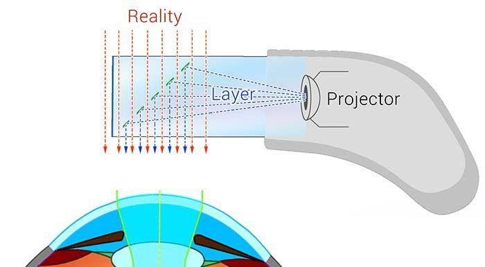 Google Glass Technik