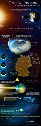 Sonnenfinsternis (Infografik)