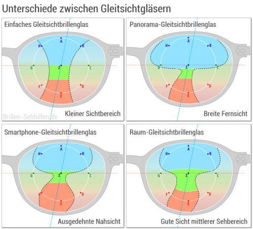 Gleitsichtbrille: Gläser-Unterschiede