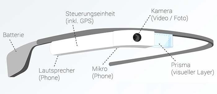 Google Glass Funktionsweise