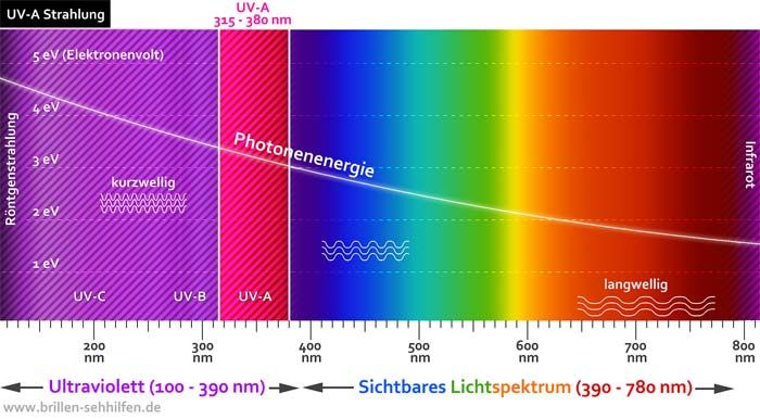 UV-A Strahlung