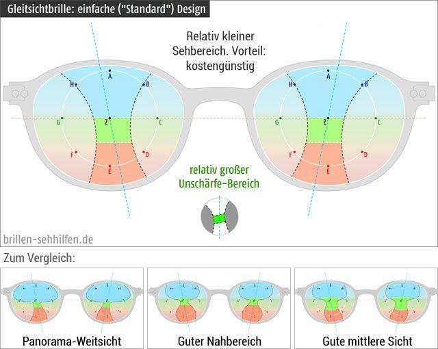 Gleitsichtbrille Wiki
