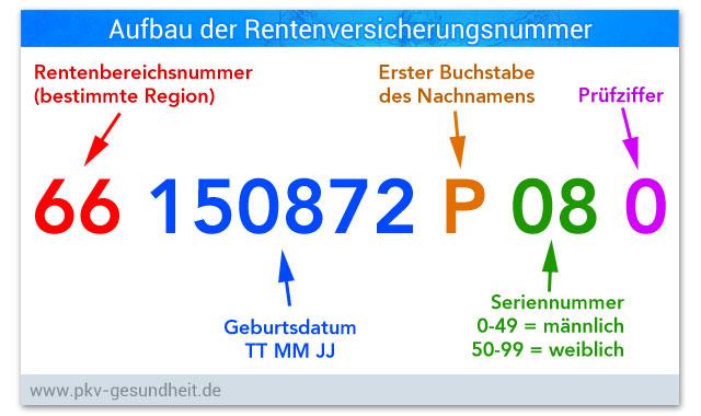 Rentenversicherungsnummer = Sozialversicherungsnummer